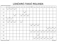 LONČARIĆ-TAKAČ ROLANDA
