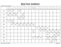ŠESTAK GORAN