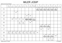 MILER JOSIP